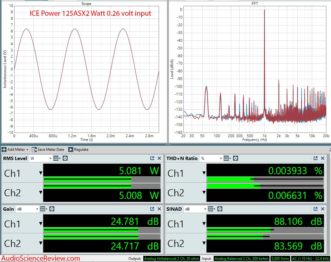 ICEPower 125 watt stereo class D amplifier Audio Measurements.png