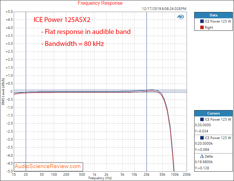 ICEPower 125 watt stereo class D amplifier Frequency Response Audio Measurements.png