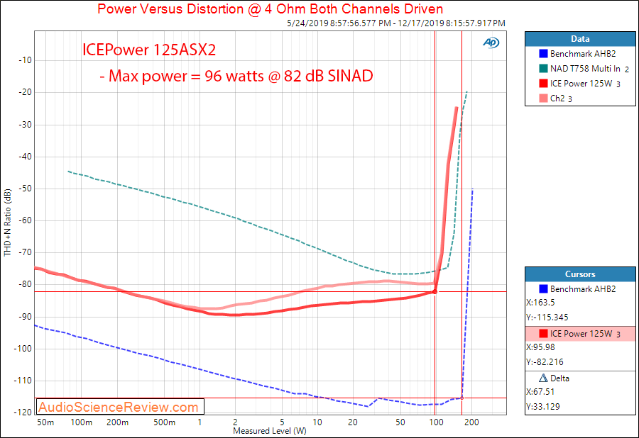 ICEPower 125 watt stereo class D amplifier Power into 4 Ohm Audio Measurements.png