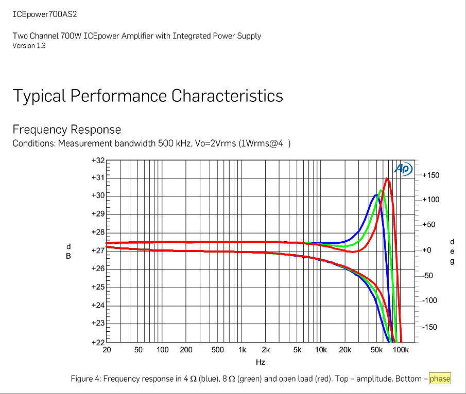 Review and Measurements of Hypex NC400 DIY Amp | Page 7