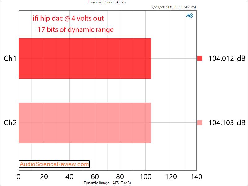 ifi hip dac DNR measurements headphone amplifier.png