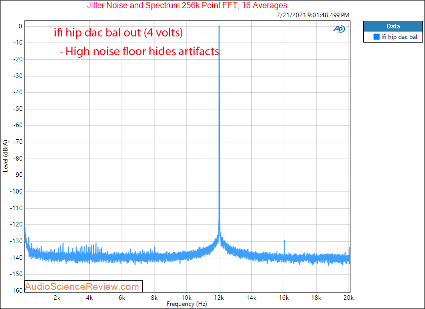 ifi hip dac jitter measurements headphone amplifier.png