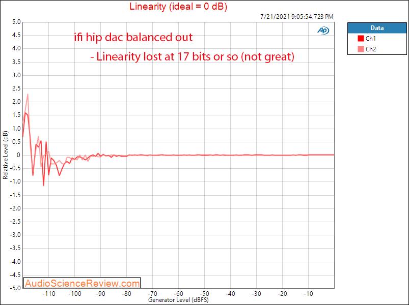 ifi hip dac linearity measurements headphone amplifier.png
