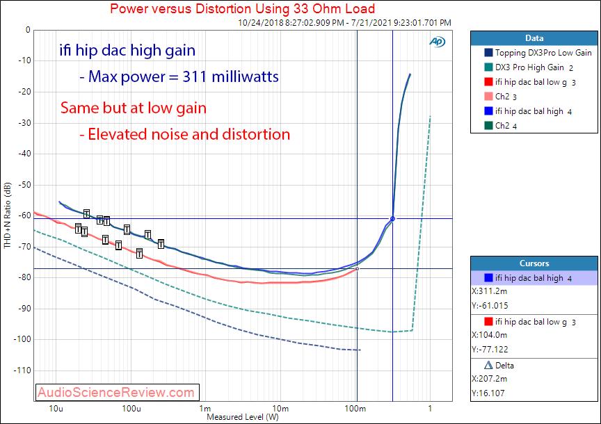 ifi hip dac power into 33 ohm measurements headphone amplifier.png