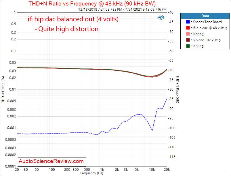ifi hip dac THD+N vs frequency measurements headphone amplifier.png