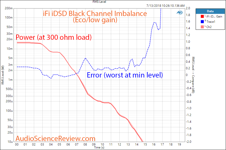 ifi idsd Black DAC channel imbalance a 300 ohm Eco gain Measurement.png
