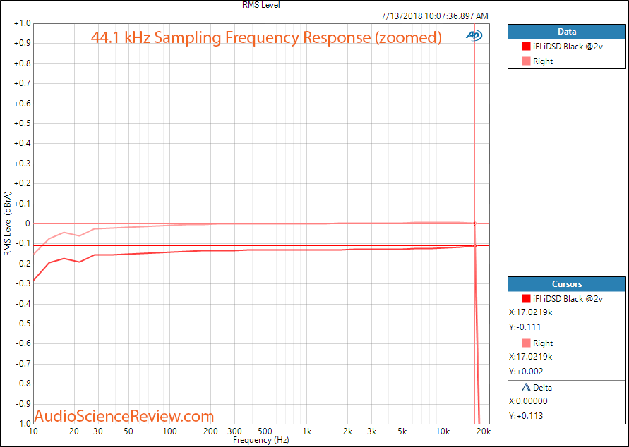 ifi idsd Black DAC Frequency Response Measurement.png