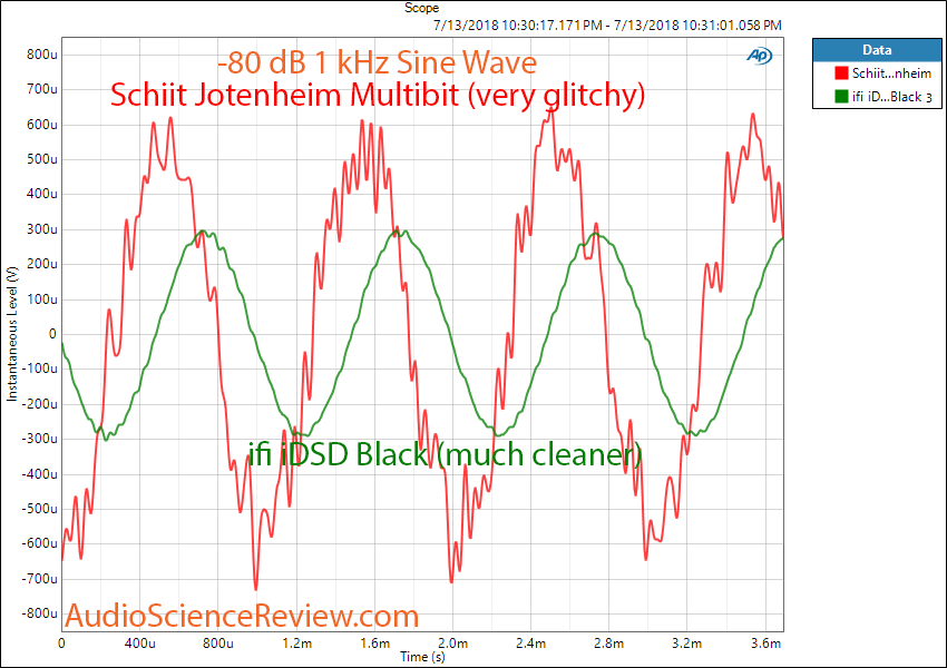 ifi idsd Black DAC vs Schiit Jotunheim DAC -80 db Linearity Measurement.png