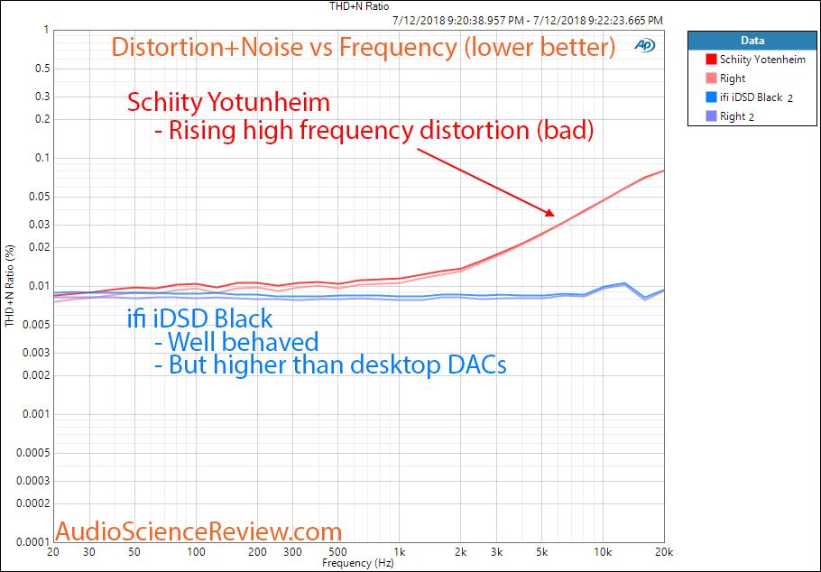 ifi idsd Black DAC vs Schiit Jotunheim DAC THD vs Frequency Measurement.png
