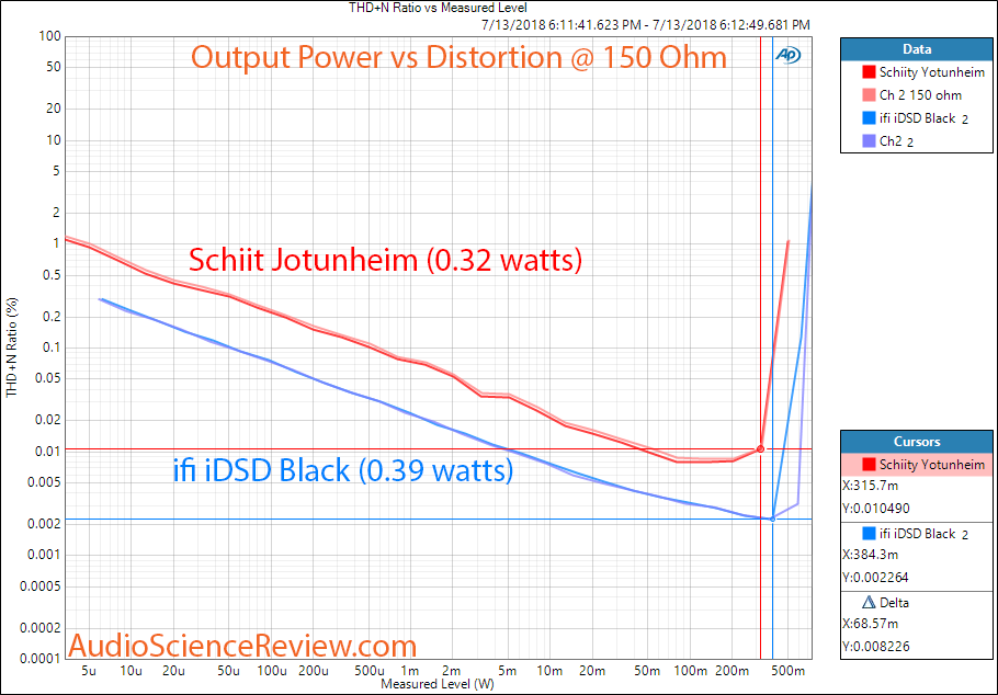 ifi idsd Black DAC vs Schiit Jotunheim Headphone Power at 150 ohm Measurement.png