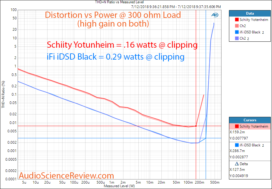 ifi idsd Black DAC vs Schiit Jotunheim Headphone Power at 300 ohm Measurement.png