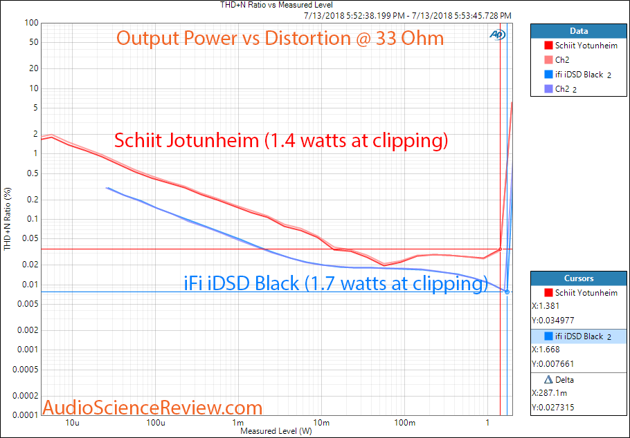 ifi idsd Black DAC vs Schiit Jotunheim Headphone Power at 33 ohm Measurement.png