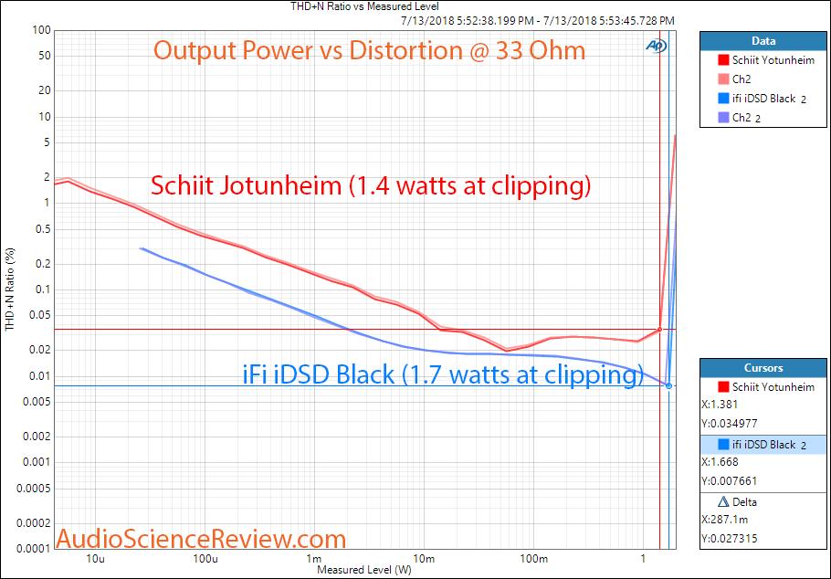 ifi idsd Black DAC vs Schiit Jotunheim Headphone Power at 33 ohm Measurement.png