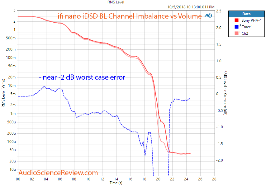 ifi nano iDSD BL Black DAC and Headphone Amplifier channel imbalance Measurement.png