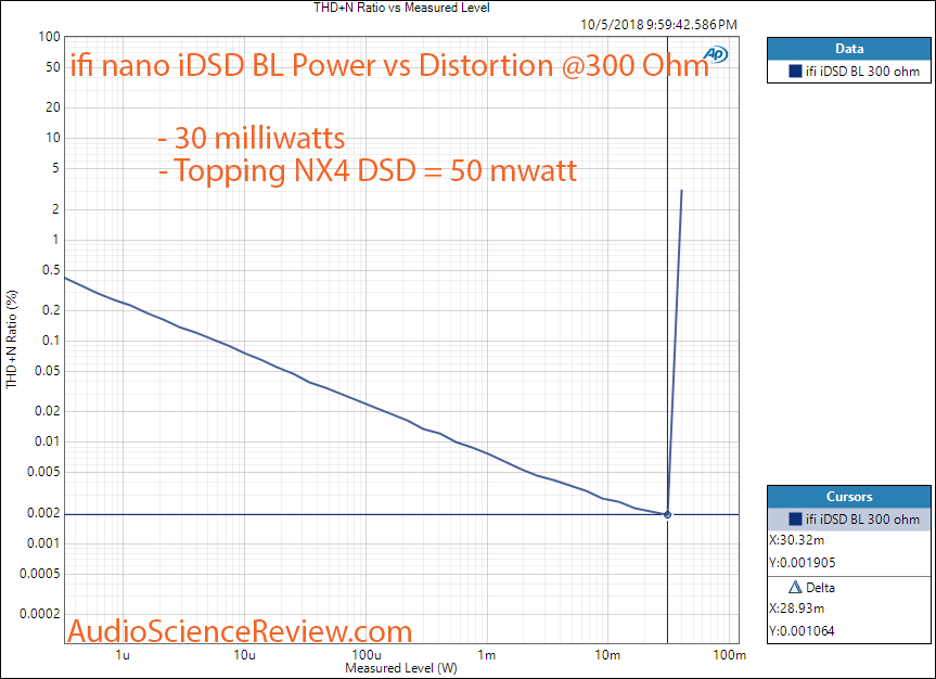 ifi nano iDSD BL Black DAC and Headphone Amplifier Power vs Distortion at 300 ohm Measurement.png