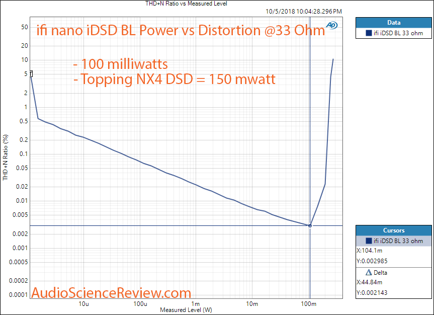 ifi nano iDSD BL Black DAC and Headphone Amplifier Power vs Distortion at 33 ohm Measurement.png