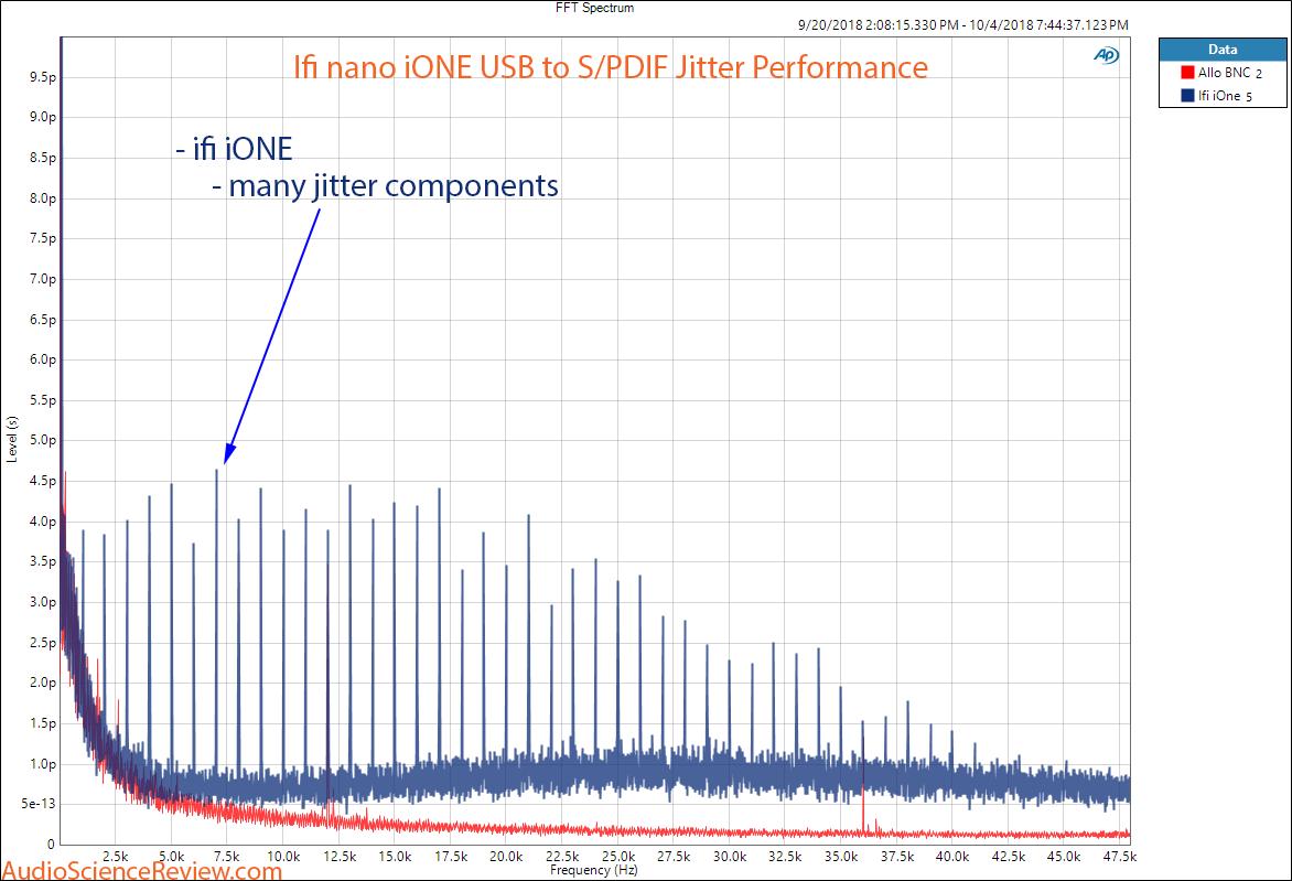 ifi nano iONE DAC SPDIF Jitter measurement.png