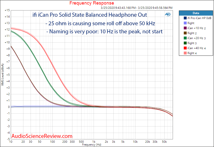 ifi Pro ICAN Preamplifier Headphone Boost Mode Frequency Response  Audio Measurements.png