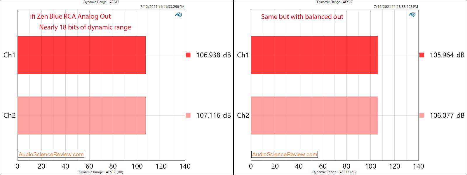ifi Zen Blue DNR Measurements Bluetooth RCA Output LDAC.png