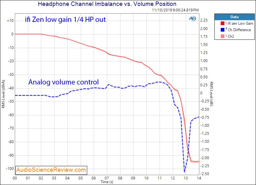 ifi zen DAC and headphone amplifier HP Channel Balance audio measurements.png
