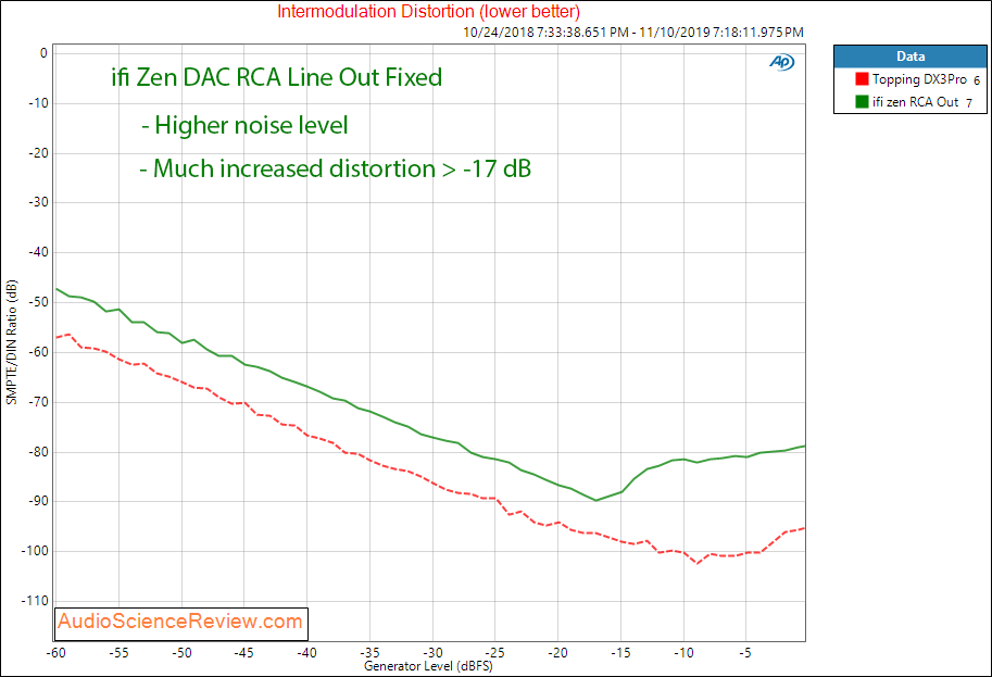 ifi zen DAC and headphone amplifier IMD audio measurements.png