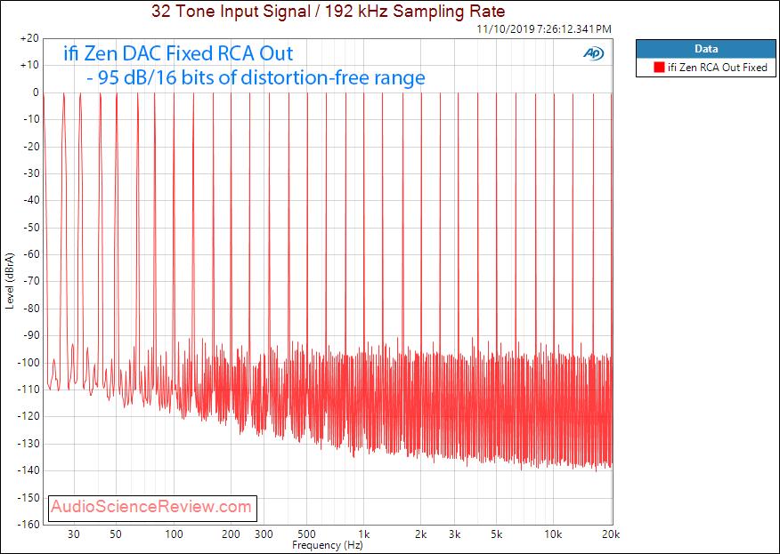 ifi zen DAC and headphone amplifier multitone audio measurements.png