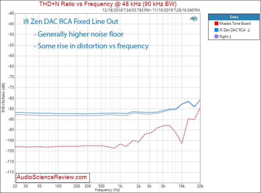 ifi zen DAC and headphone amplifier THD vs Frequency audio measurements.png