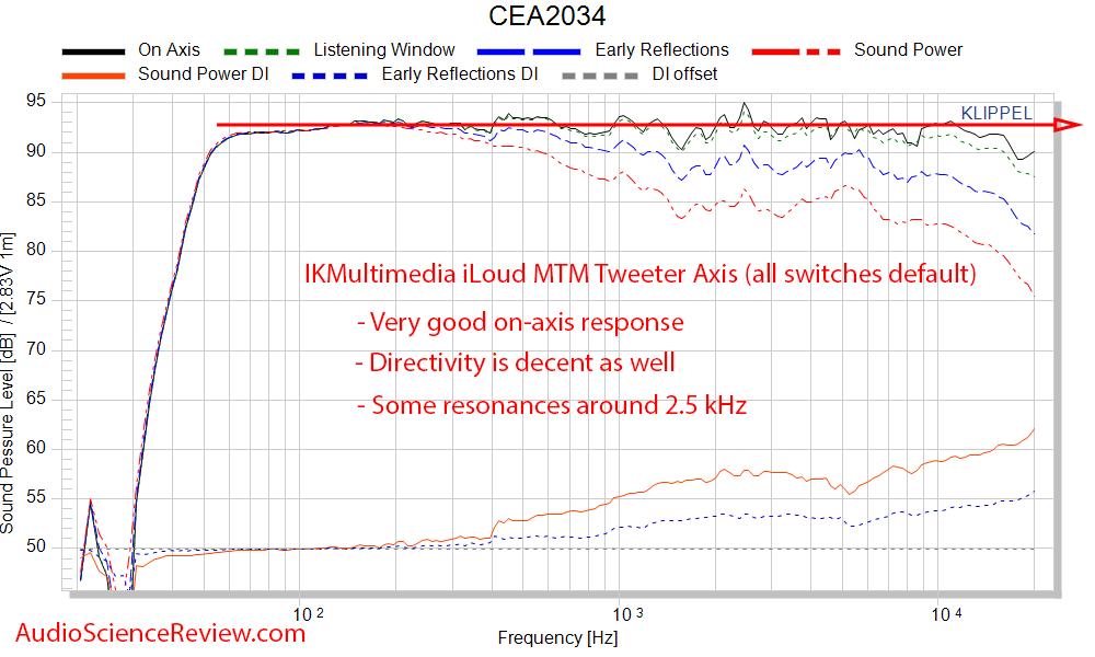 IK Multimedia iLoud MTM Measurements CEA2034 Spinorama Frequency Response.png