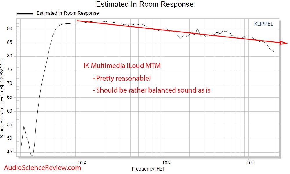 IK Multimedia iLoud MTM Measurements CEA2034 Spinorama Predicted In-room Frequency Response.png