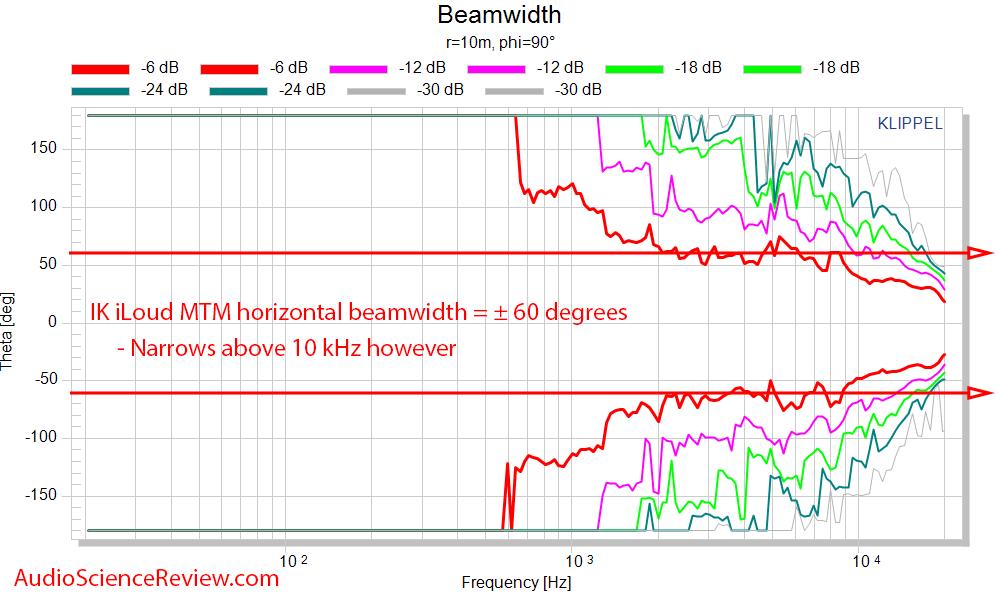 IK Multimedia iLoud MTM Measurements horizontal beam width.png