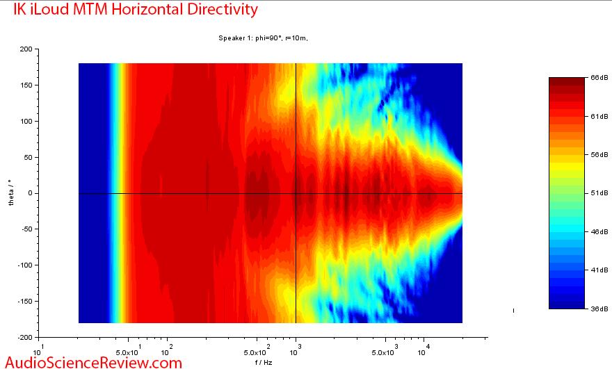 IK Multimedia iLoud MTM Measurements horizontal directivity.png