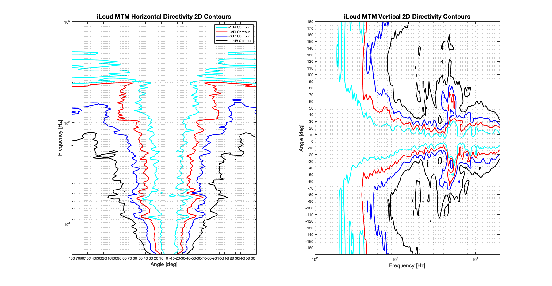 iLoud MTM 2D surface Directivity Contour Only Data.png
