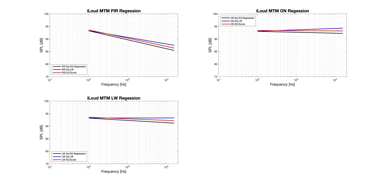 iLoud MTM Regression - Tonal.png