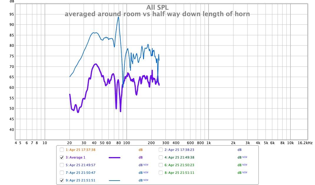 in room average vs 3ft inside horn.jpg
