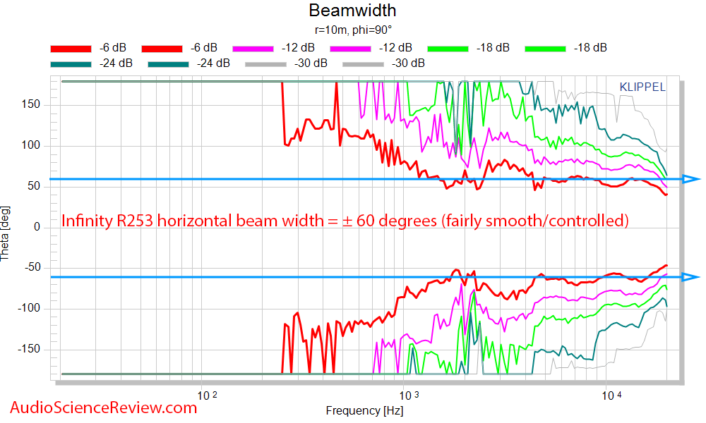 Infinity Reference 253 horizontal beamwidth.png