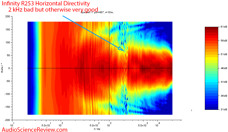 Infinity Reference 253 horizontal directivity.png