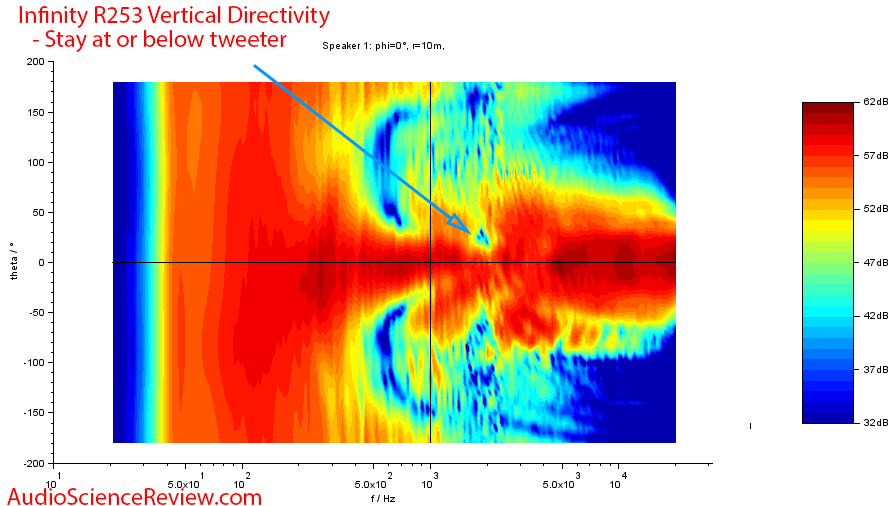 Infinity Reference 253 Vertical directivity.png