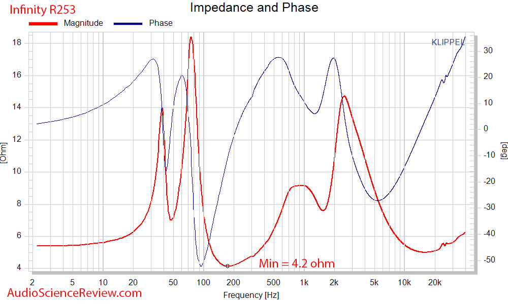 Infinity Reference R253 Measurements Impedance and phase.png