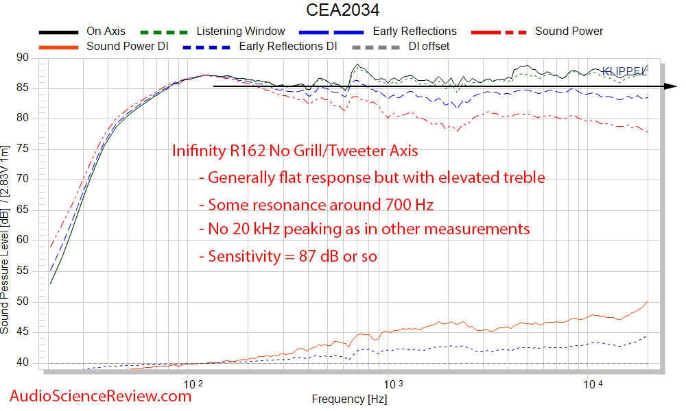 Inifinity R162 Bookshelf Home Theater Speaker CEA-2034 Spinorama Audio Measurements.png