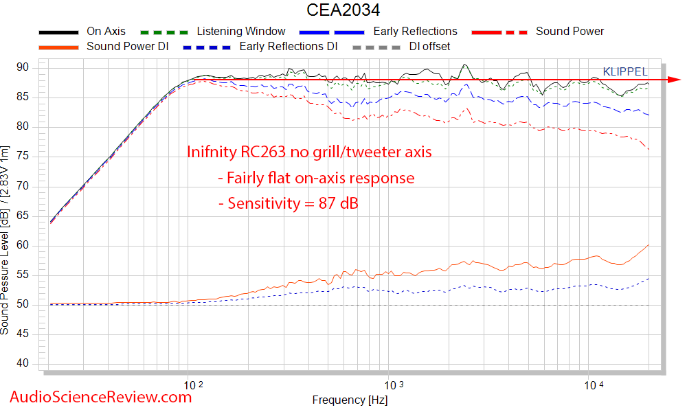 Inifniity RC263 Center speaker CEA-2034 Spinorama Audio Measurements.png