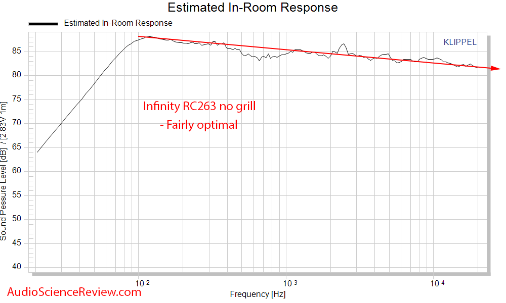 Inifniity RC263 Center speaker CEA-2034 Spinorama Predicted In-room Response Audio Measurements.png