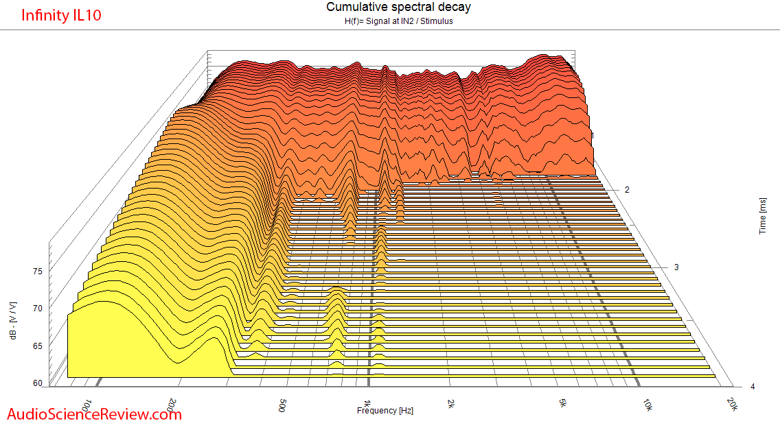 Inifnity Interlude IL10 speaker CSD waterfall measurements.png