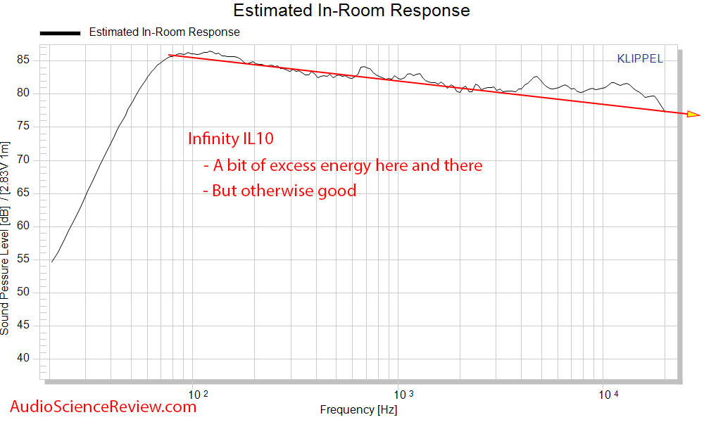 Inifnity Interlude IL10 speaker Spinorama CEA2034 Predicted In-room frequency response.png