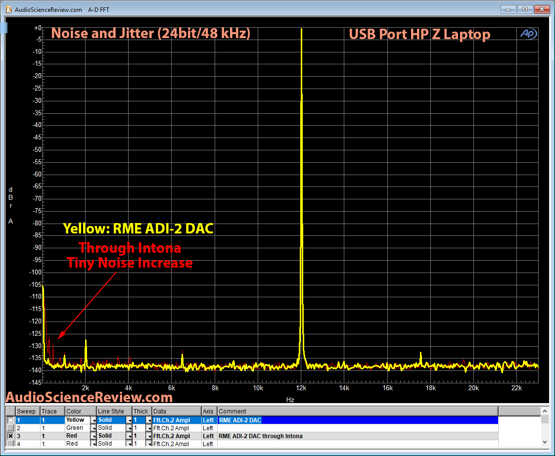 Intona USB Filter RME ADI-2 DAC Jitter and Noise Measurement.png