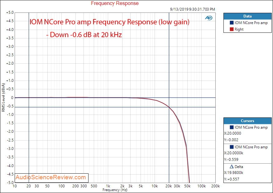 IOM NCore Pro amp Hypex Ncore NC252MP Amplifier Frequency Response Audio Measurements.png