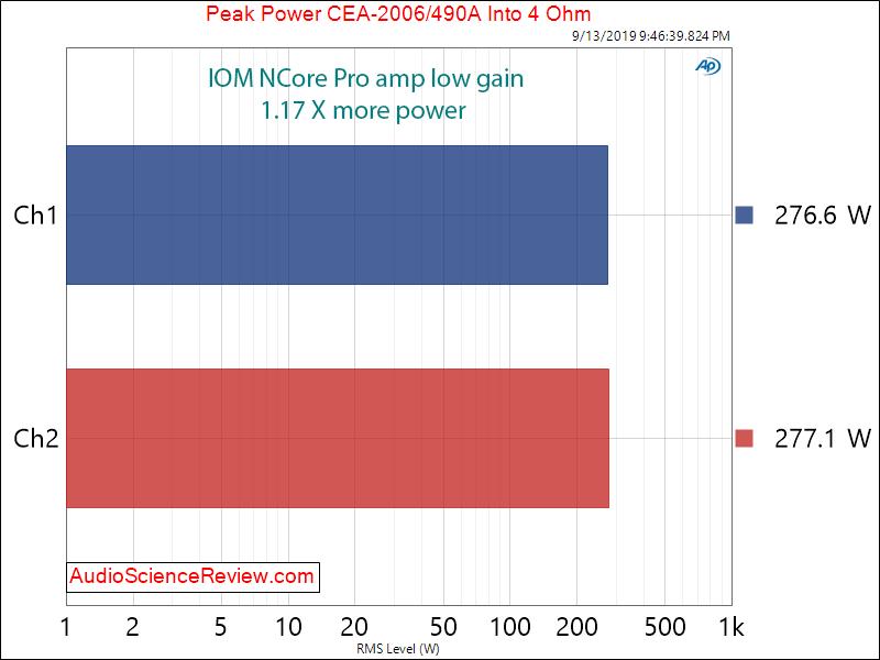IOM NCore Pro amp Hypex Ncore NC252MP Amplifier Peak Power at 4 ohm Audio Measurements.png
