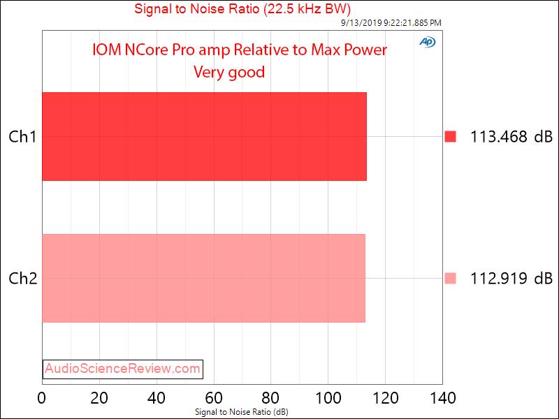 IOM NCore Pro amp Hypex Ncore NC252MP SNR Amplifier Audio Measurements.png