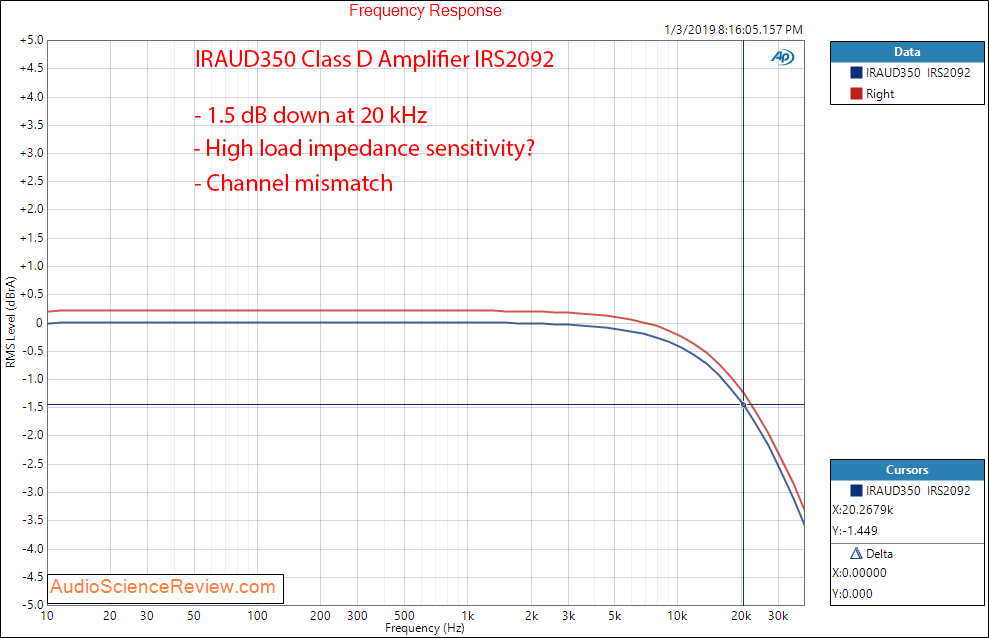 IRAUD350 Class D Amplifier IRS2092 frequency response measurement.png