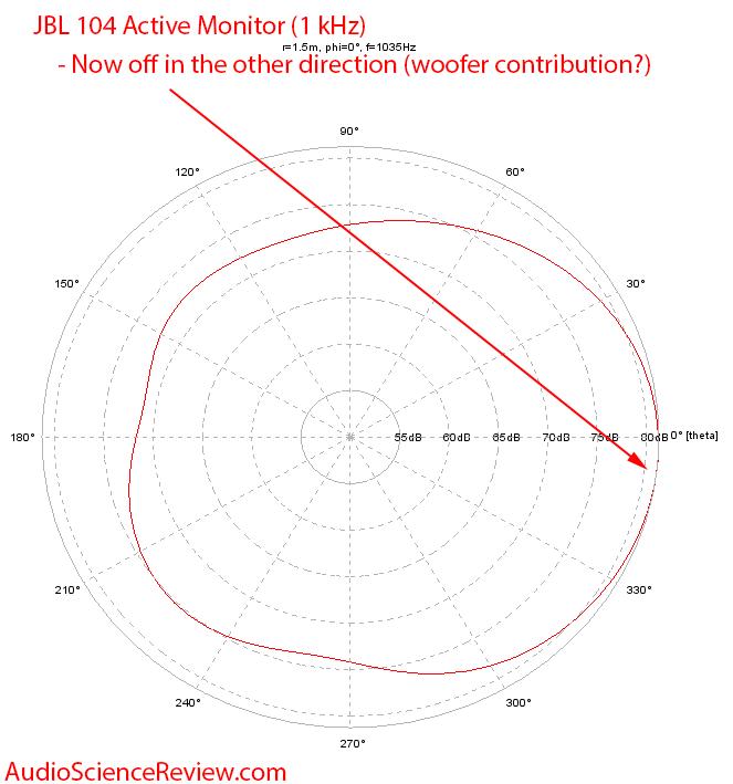 JBL 104 1 kHz Polar Plot Vertical Alignment Measurements.png