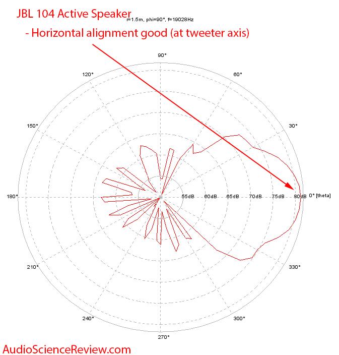JBL 104 19 kHz Polar Plot Horizontal Alignment Measurements.png